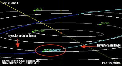 UN ASTEROIDE DA14 'ROZARÁ' LA TIERRA EN FEBRERO DE 2013 Asteroide-2012-da14-cruzara-orbita-terrestre-febrero-2013_2_1113109