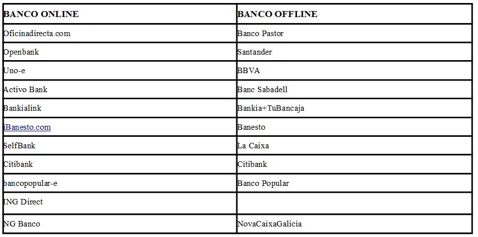 Bancos online en espa a listado ventajas desventajas - Cuadros online espana ...