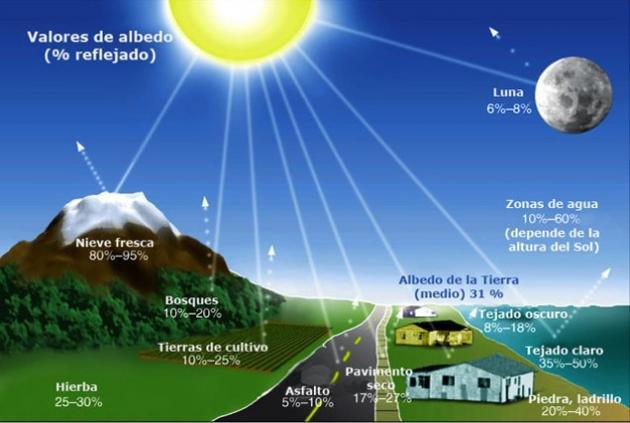 Resultado de imagen para Temperatura del aire