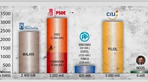 Pol tica el gr fico de la corrupci n en espa a - Casos de corrupcion en espana actuales ...