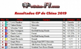 Balance GP de China, Shanghái 2019